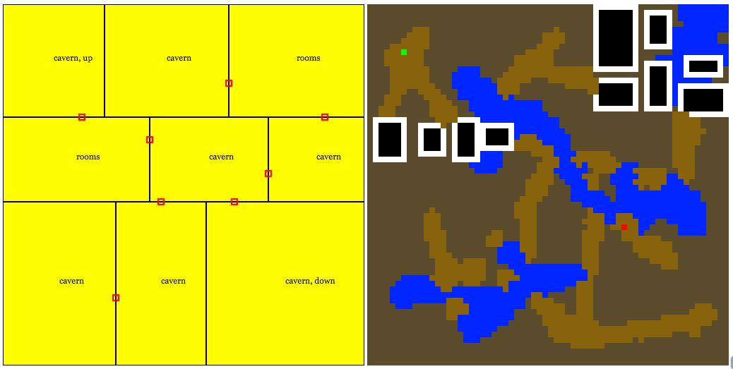 Level Generator, Day 2