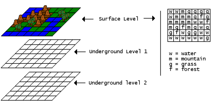 FIGURA 1. Estructura Física del mundo de Guardian Angel. La figura muestra tres niveles, con detalle adicional en el nivel de la superficie. En este ejemplo hay cuatro clases de Celdas que se localizan en una posición fija de la estructura cúbica que representa el mundo.